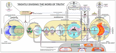 Rightly Dividing The Word Of Truth Chart – Redrawn